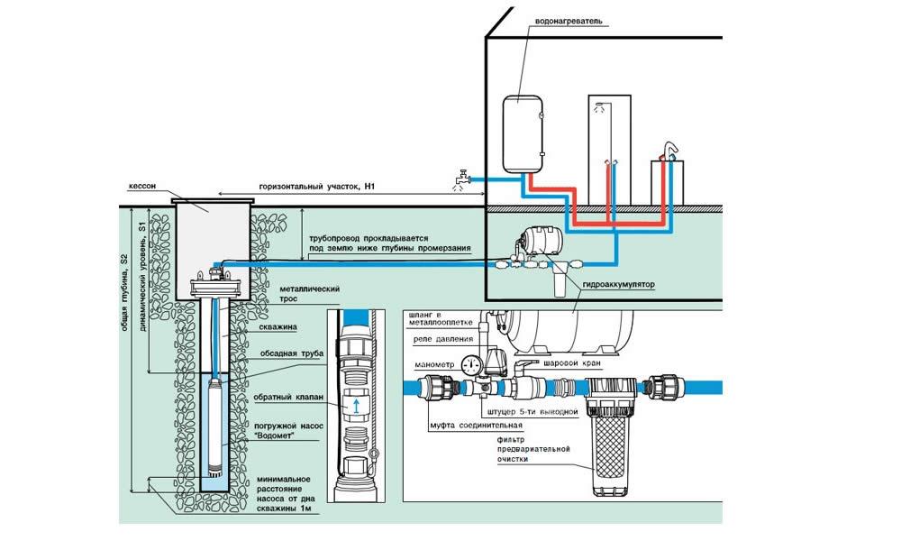 Организация водоснабжения на участке